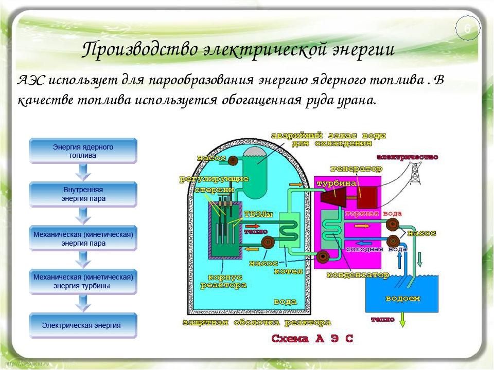 Производство электрической энергии АЭС использует для парообразования энергию...