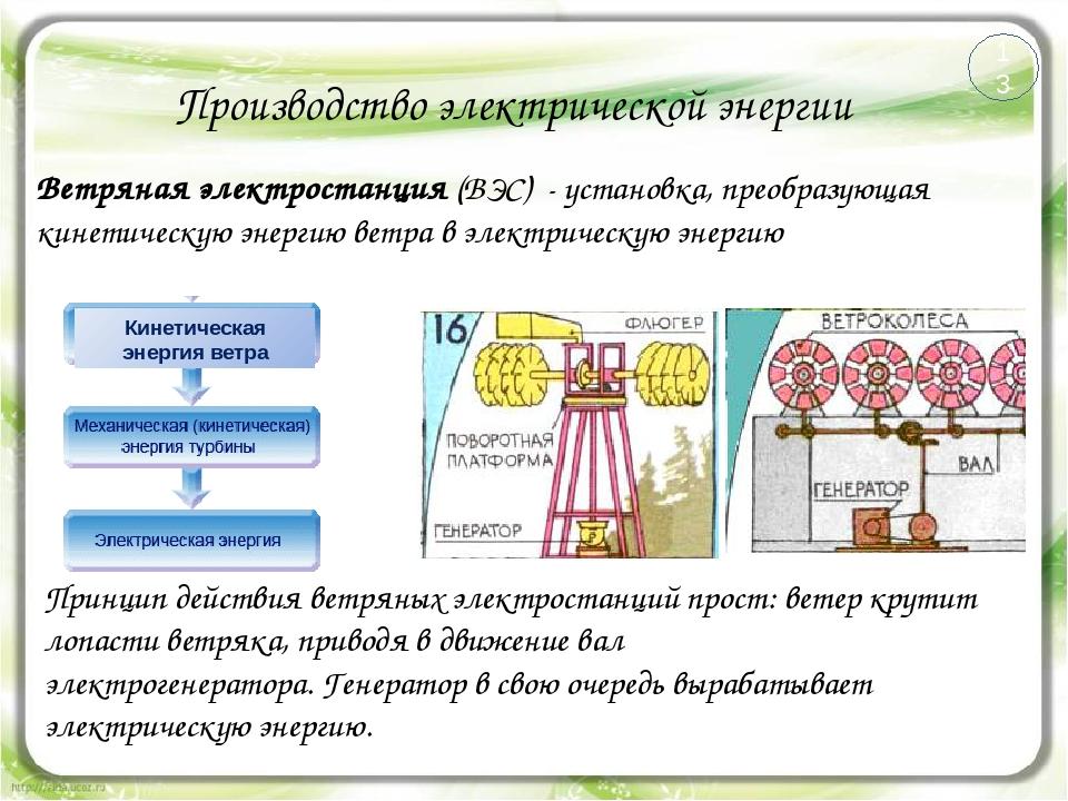 Производство электрической энергии Ветряная электростанция (ВЭС) - установка,...