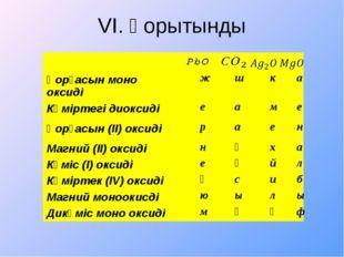 VI. Қорытынды Қорғасын моно оксиді ж ш к а Көміртегі диоксиді е а м е Қорғасы