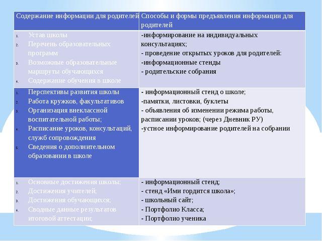 Содержание информации для родителей Способы и формы предъявления информации...