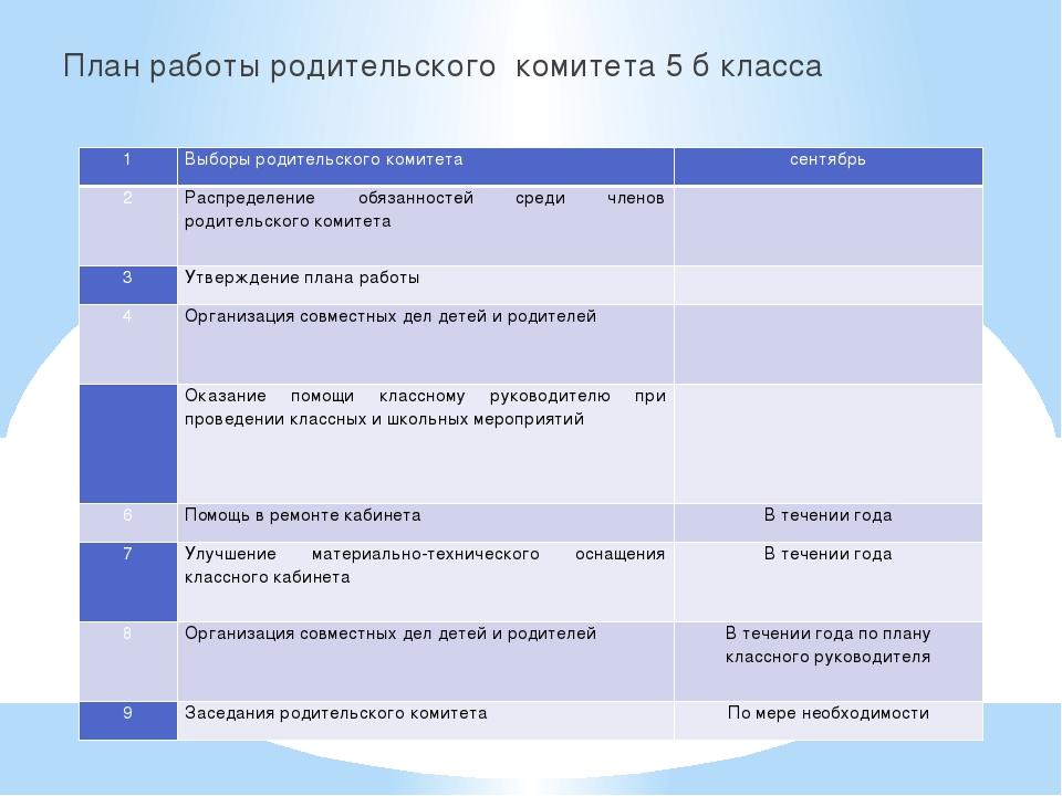 План работы родительского комитета 5 б класса 1 Выборы родительского комитета...