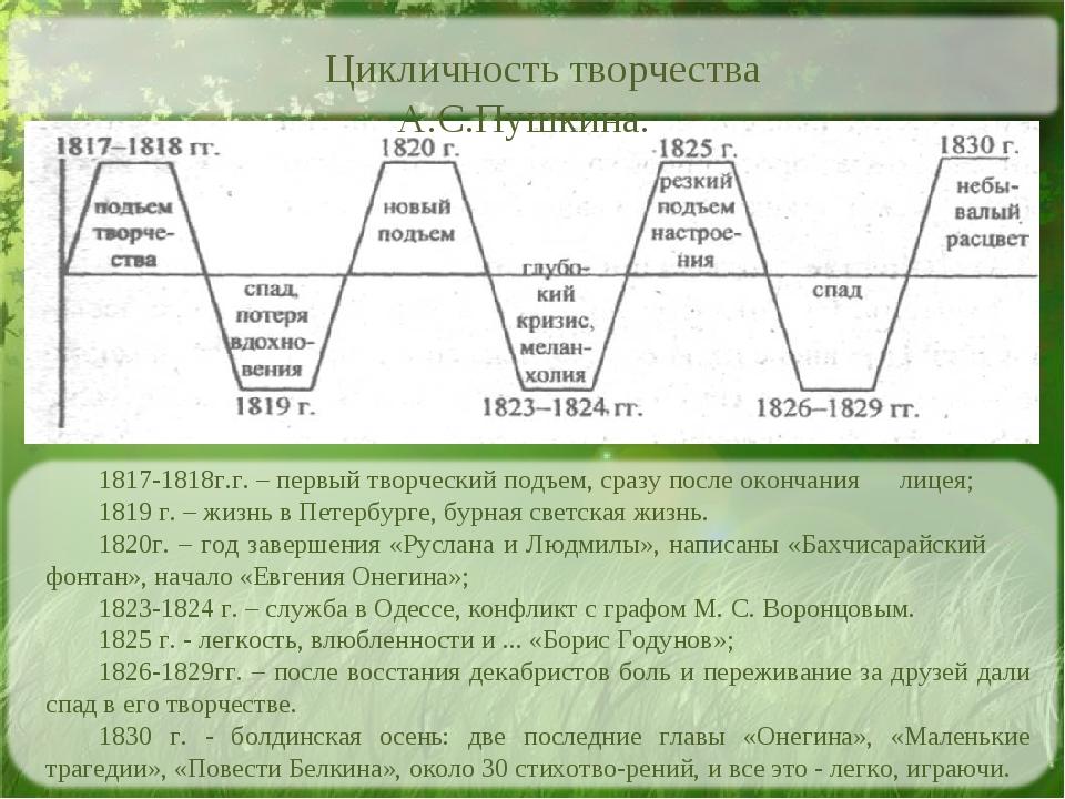 1817-1818г.г. – первый творческий подъем, сразу после окончания лицея; 1819 г...