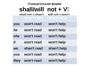 Отрицательная форма shall/will not + V₁ shall not = shan't will not = won't I