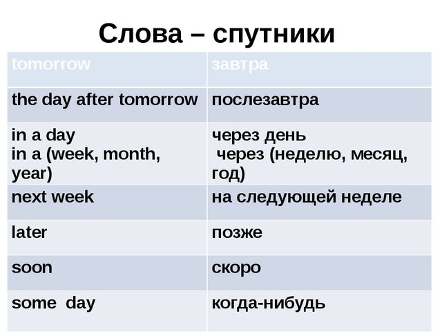 Слова – спутники tomorrow завтра the day after tomorrow послезавтра in a day...