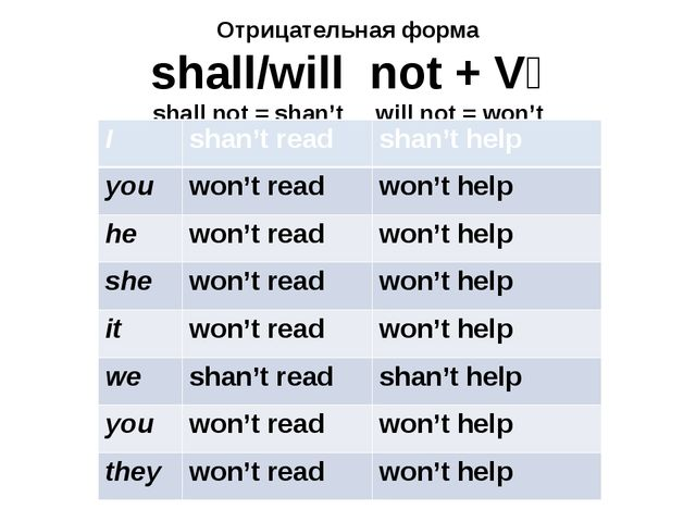Отрицательная форма shall/will not + V₁ shall not = shan't will not = won't I...