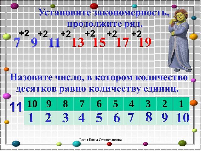 Роева Елена Станиславовна 10987654321  Роева Елена Станисла...