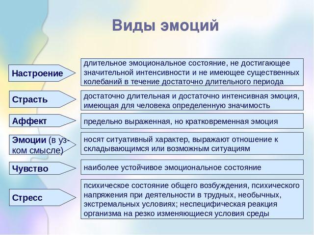 Виды эмоций Эмоции (в уз- ком смысле) Стресс Чувство Аффект Страсть Настроени...