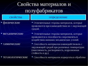 Свойства материалов и полуфабрикатов свойства определение физические Отличите