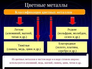 Цветные металлы Классификация цветных металлов Легкие (алюминий, магний, тита