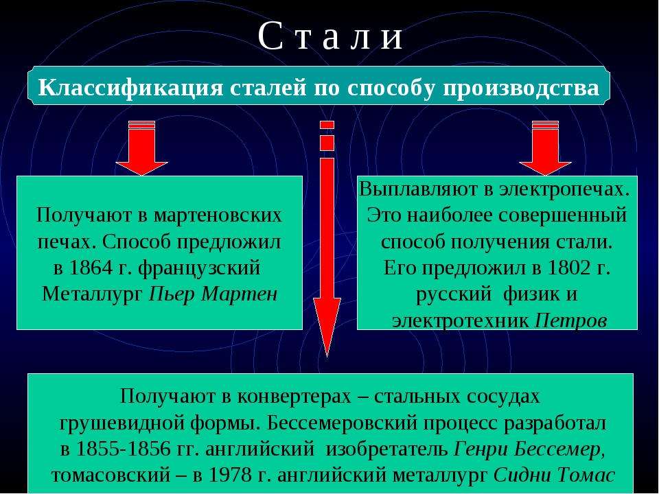 С т а л и Классификация сталей по способу производства Мартеновская Электрост...