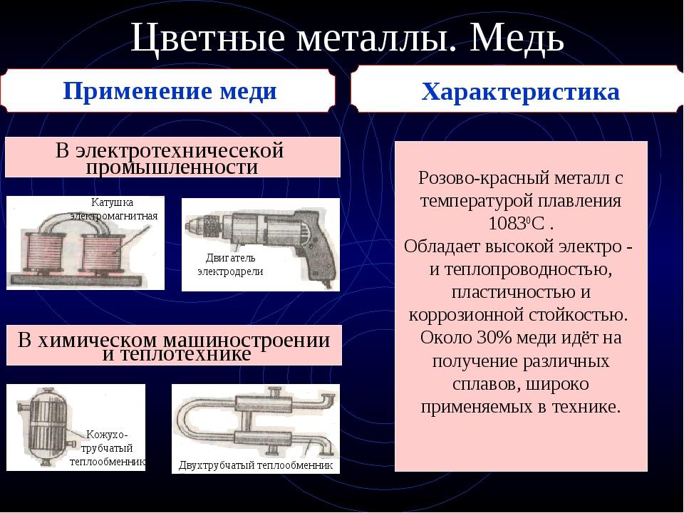 Цветные металлы. Медь Применение меди В электротехничесекой промышленности Ро...