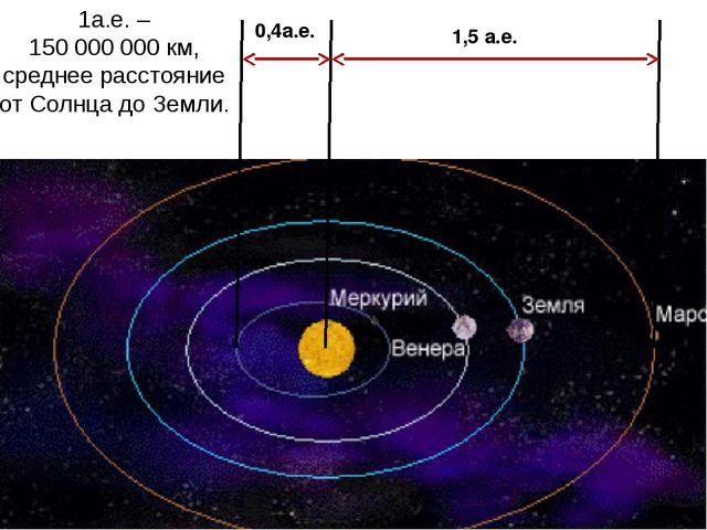 0,4а.е. 1,5 а.е. 1а.е. – 150 000 000 км, среднее расстояние от Солнца до Земли.
