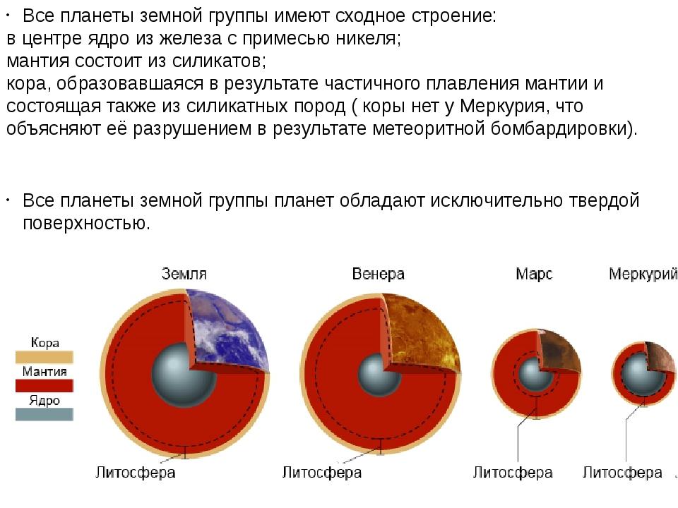 Все планеты земной группы имеют сходное строение: в центреядроиз железа с п...