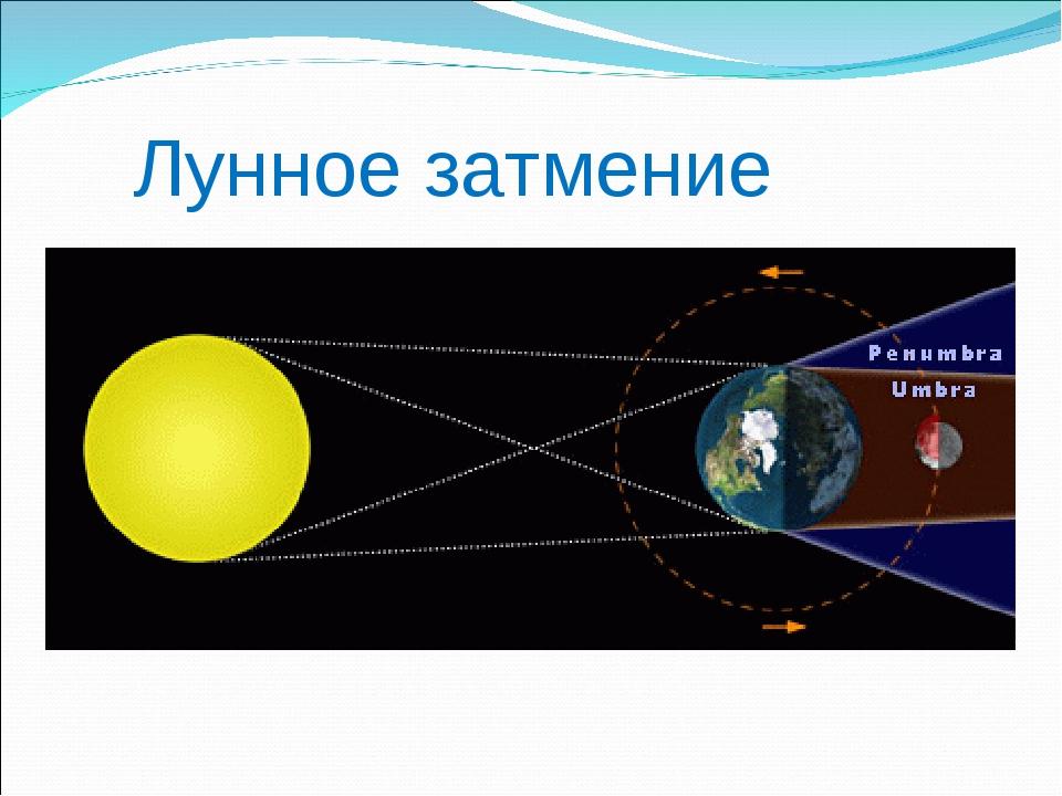 свою очередь картинки лунного затмения физика подаче еще
