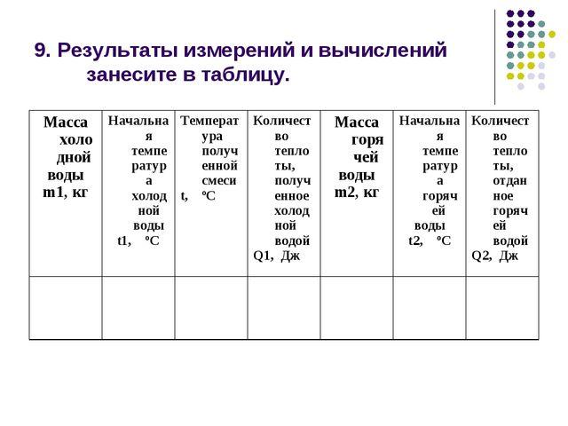 9. Результаты измерений и вычислений занесите в таблицу. Масса холодной воды...