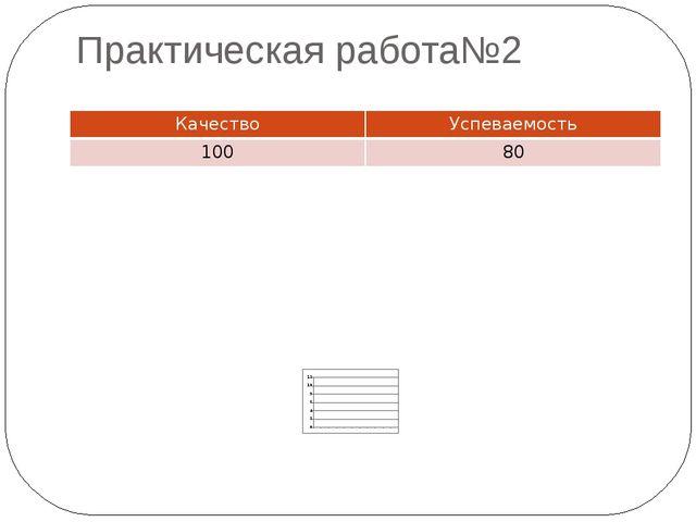 Практическая работа№2 Качество Успеваемость 100 80