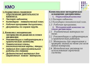КМО 1.Нормативно-правовое обеспечение деятельности кабинета: Паспорт кабинета