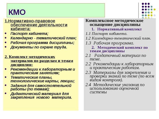 КМО 1.Нормативно-правовое обеспечение деятельности кабинета: Паспорт кабинета...