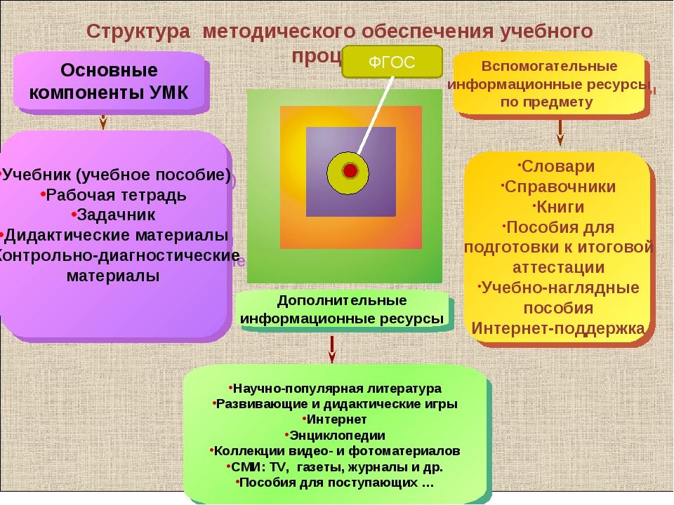 Структура методического обеспечения учебного процесса Учебник (учебное пособ...