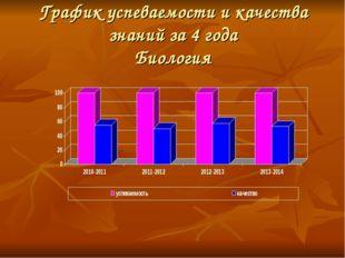 График успеваемости и качества знаний за 4 года Биология