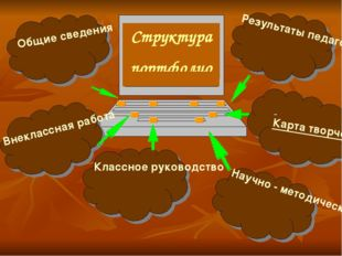 Структура портфолио Общие сведения Результаты педагогической деятельности Вне