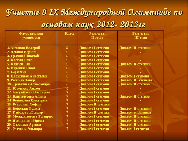 Участие в IX Международной Олимпиаде по основам наук 2012- 2013гг Фамилия, им...
