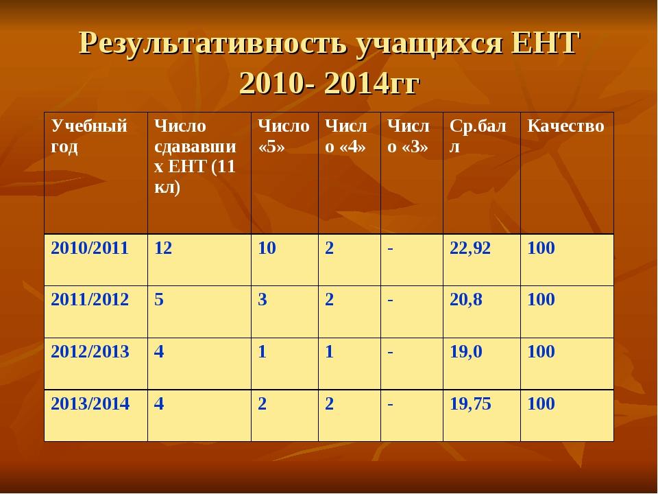 Результативность учащихся ЕНТ 2010- 2014гг Учебный годЧисло сдававших ЕНТ (...