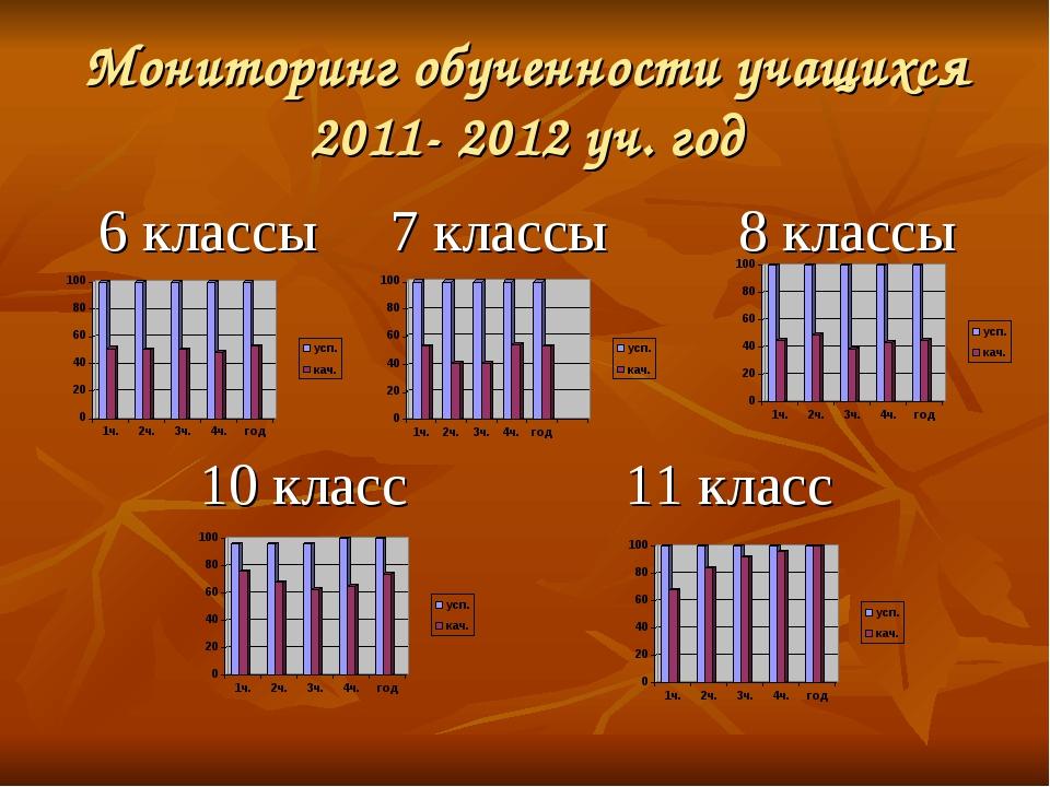 Мониторинг обученности учащихся 2011- 2012 уч. год 6 классы 7 классы 8 классы...