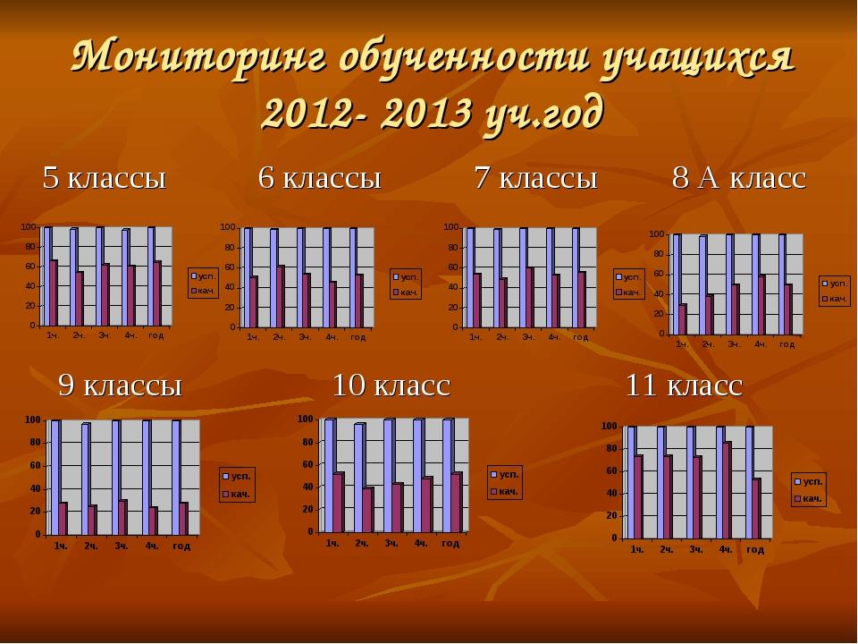 Мониторинг обученности учащихся 2012- 2013 уч.год 5 классы 6 классы 7 классы...