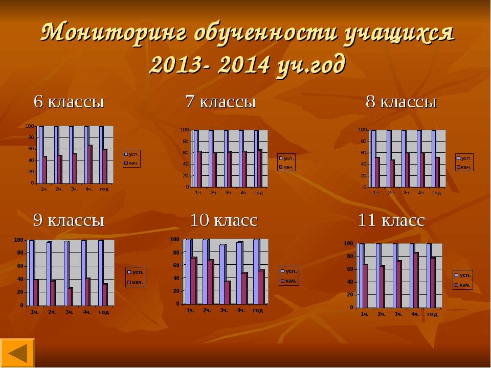 Мониторинг обученности учащихся 2013- 2014 уч.год 6 классы 7 классы 8 классы...