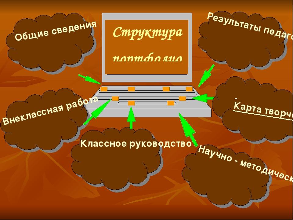 Структура портфолио Общие сведения Результаты педагогической деятельности Вне...