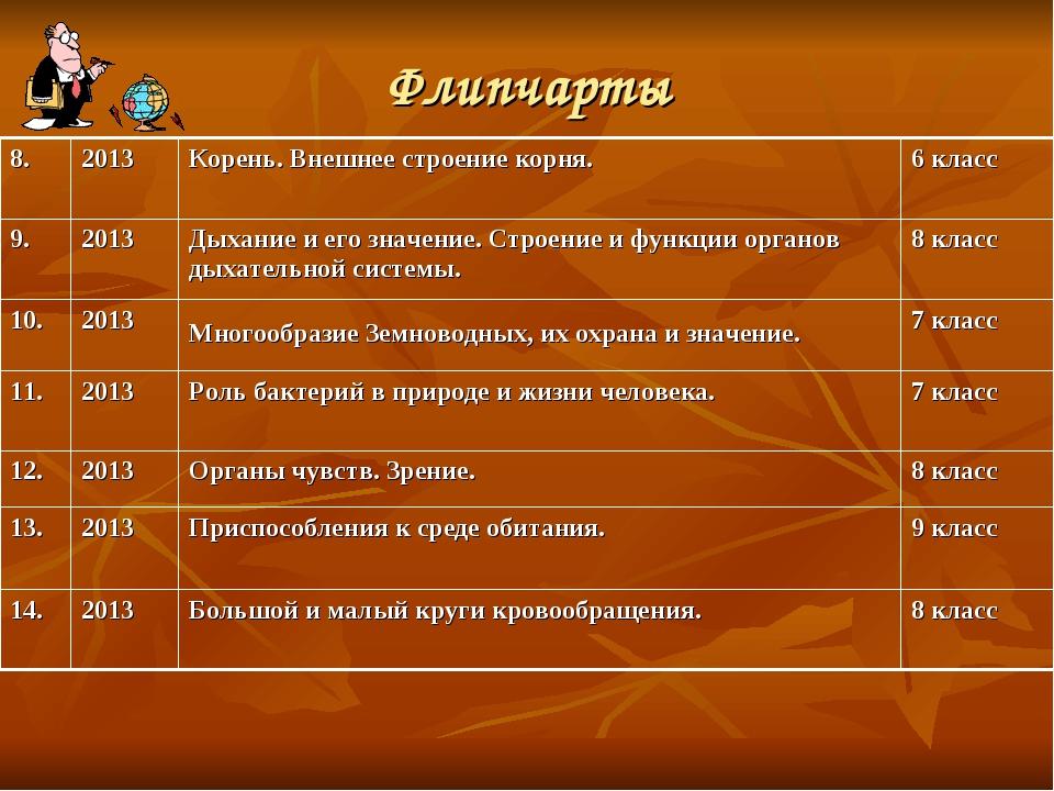 Флипчарты 8. 2013 Корень. Внешнее строение корня. 6 класс 9.2013 Дыхание...