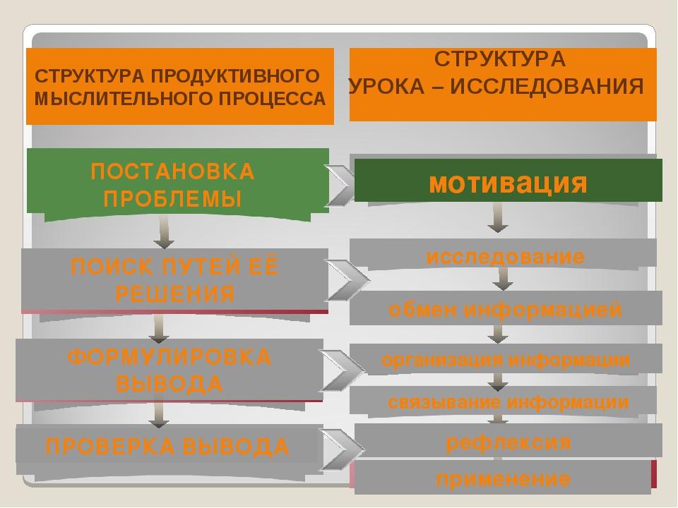 ПОСТАНОВКА ПРОБЛЕМЫ ПОИСК ПУТЕЙ ЕЁ РЕШЕНИЯ ФОРМУЛИРОВКА ВЫВОДА ПРОВЕРКА ВЫВОД...