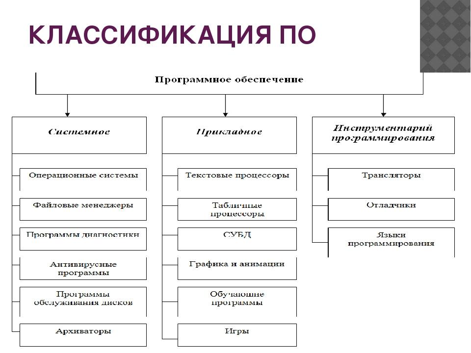 КЛАССИФИКАЦИЯ ПО