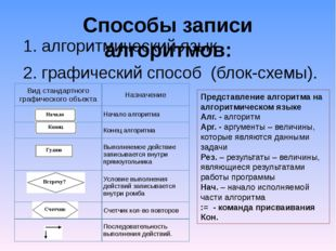 Способы записи алгоритмов: 1.алгоритмический язык 2.графический способ (бло