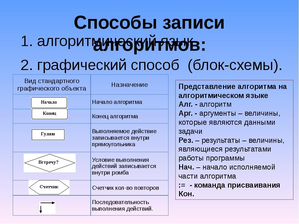 Способы записи алгоритмов: 1.алгоритмический язык 2.графический способ (бло...