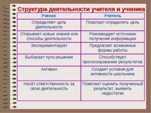 Структура деятельности учителя и ученика Ученик Учитель Определяет цель деят