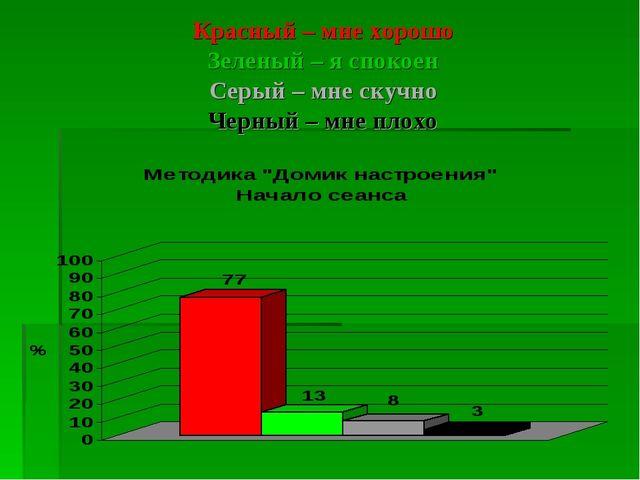Красный – мне хорошо Зеленый – я спокоен Серый – мне скучно Черный – мне плохо