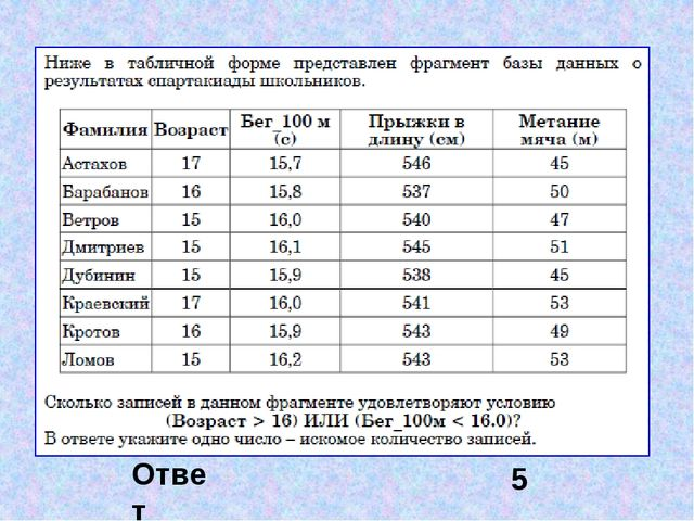 Сколько записей в нижеследующем фрагменте турнирной таблицы удовлетворяют усл...