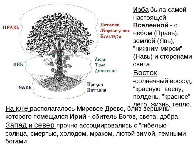 """Изба была самой настоящей Вселенной - с небом (Правь), землей (Явь), """"нижним..."""