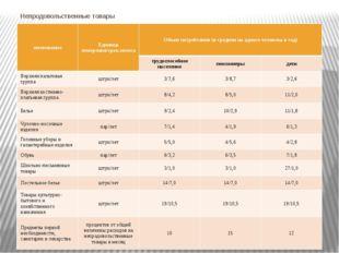 Непродовольственные товары именование Единица измерения/срок износа Объем пот