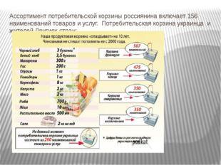 Ассортимент потребительской корзины россиянина включает 156 наименований това