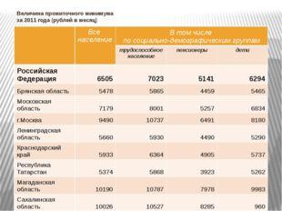 Величина прожиточного минимума за 2011 года (рублей в месяц) Все население В