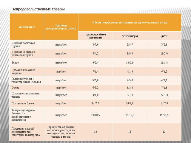 Непродовольственные товары именование Единица измерения/срок износа Объем пот...