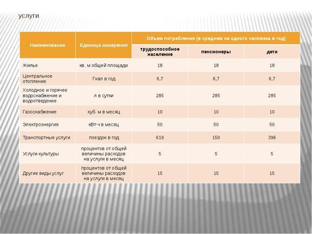 услуги Наименование Единица измерения Объем потребления (в среднем на одного...