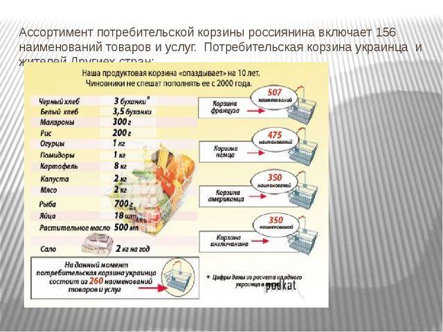 Ассортимент потребительской корзины россиянина включает 156 наименований това...
