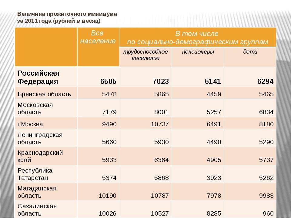 Величина прожиточного минимума за 2011 года (рублей в месяц) Все население В...