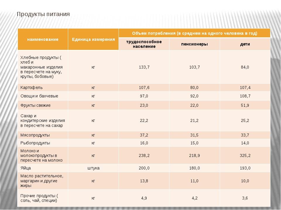 Продукты питания наименование Единица измерения Объем потребления (в среднем...