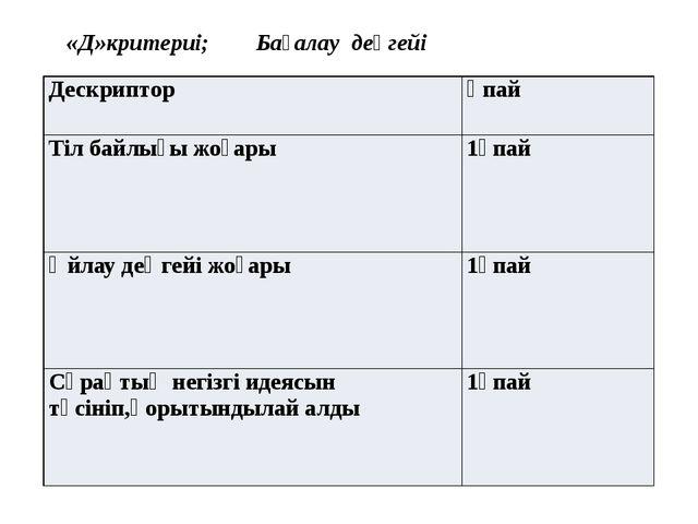 «Д»критериі; Бағалау деңгейі Дескриптор Ұпай Тіл байлығы жоғары 1ұпай Өйлау...