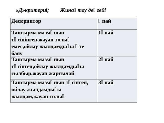 «Д»критериі; Жинақтау деңгейі Дескриптор Ұпай Тапсырма мазмұнын түсінінген,ж...